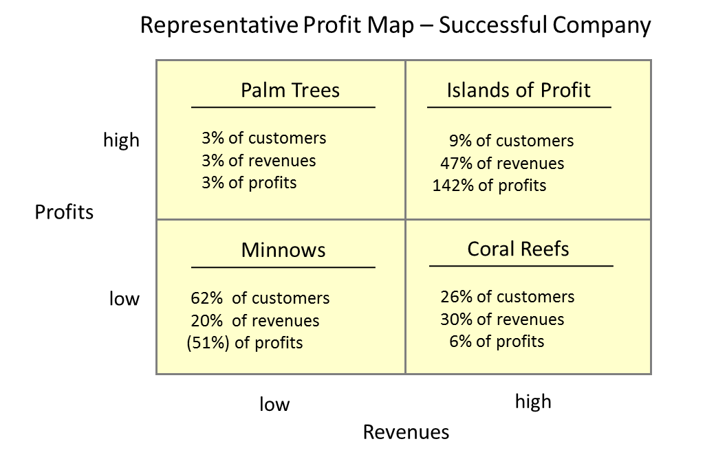 Profit map
